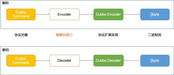 协议扩展框架-编解码