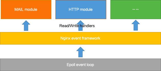 Nginx 的协议扩展