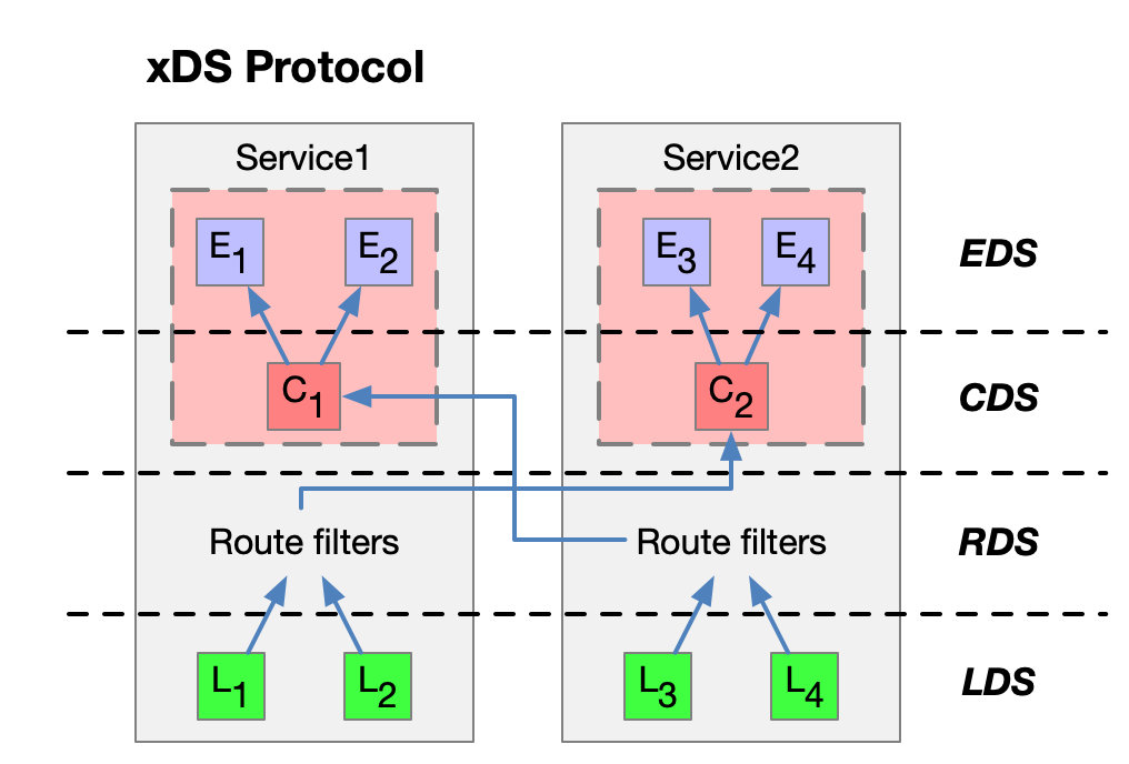 xDS protocol