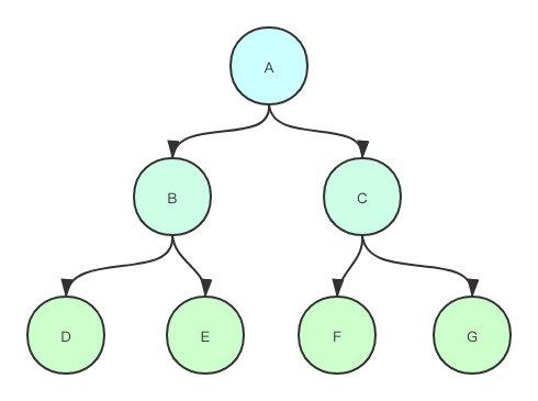 MySQL级联复制