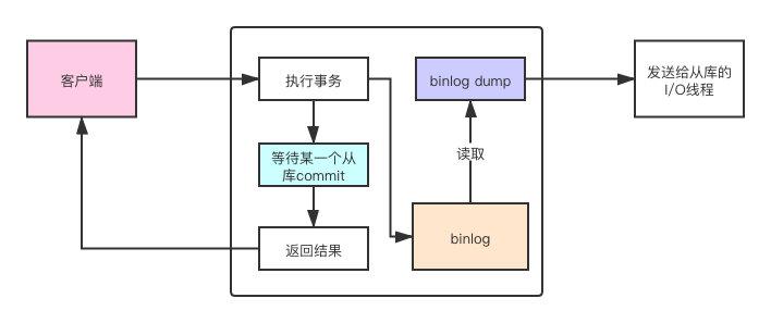 MySQL复制模式