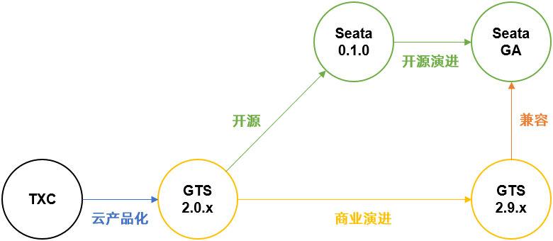 图片来自阿里云官网GTS
