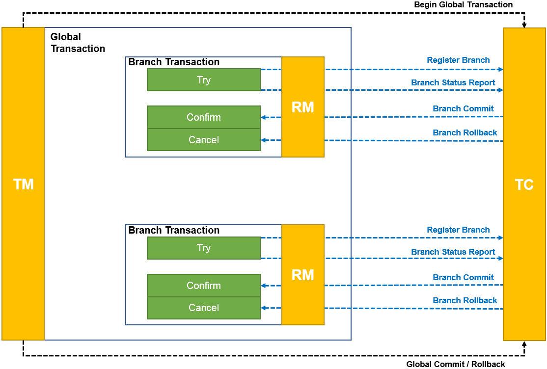 事务模式-TCC-图片来自阿里云官网