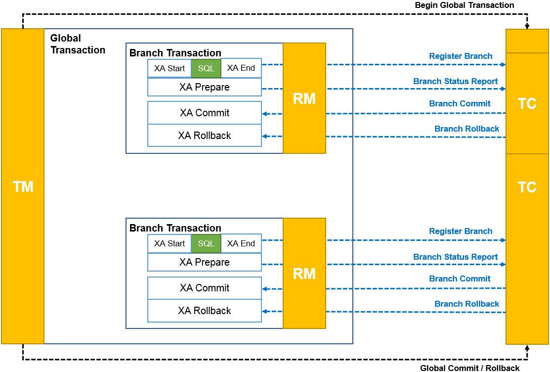 事务模式-XA-图片来自阿里云官网