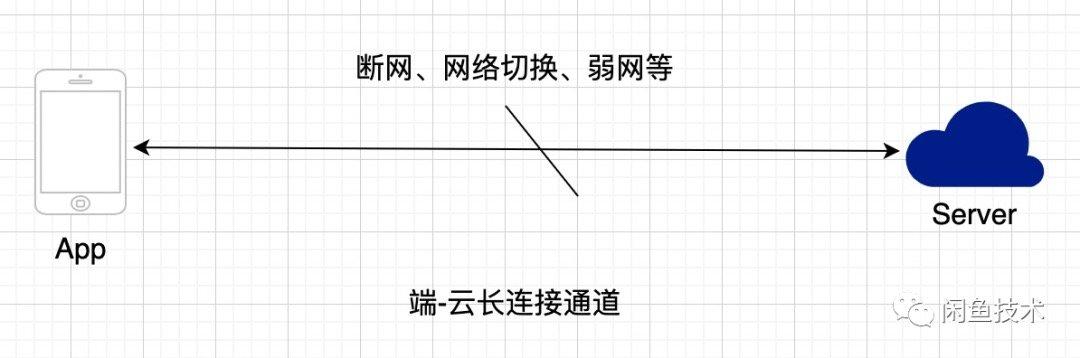 向消息延迟说bybye:闲鱼消息及时到达方案(详细)