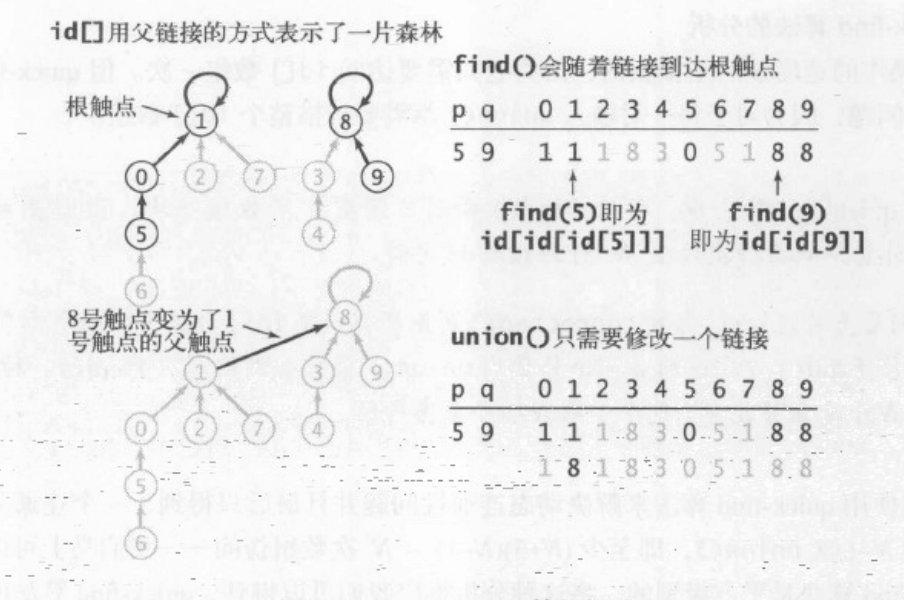 如何检测社交网络中两个人是否是朋友关系(union-find算法)