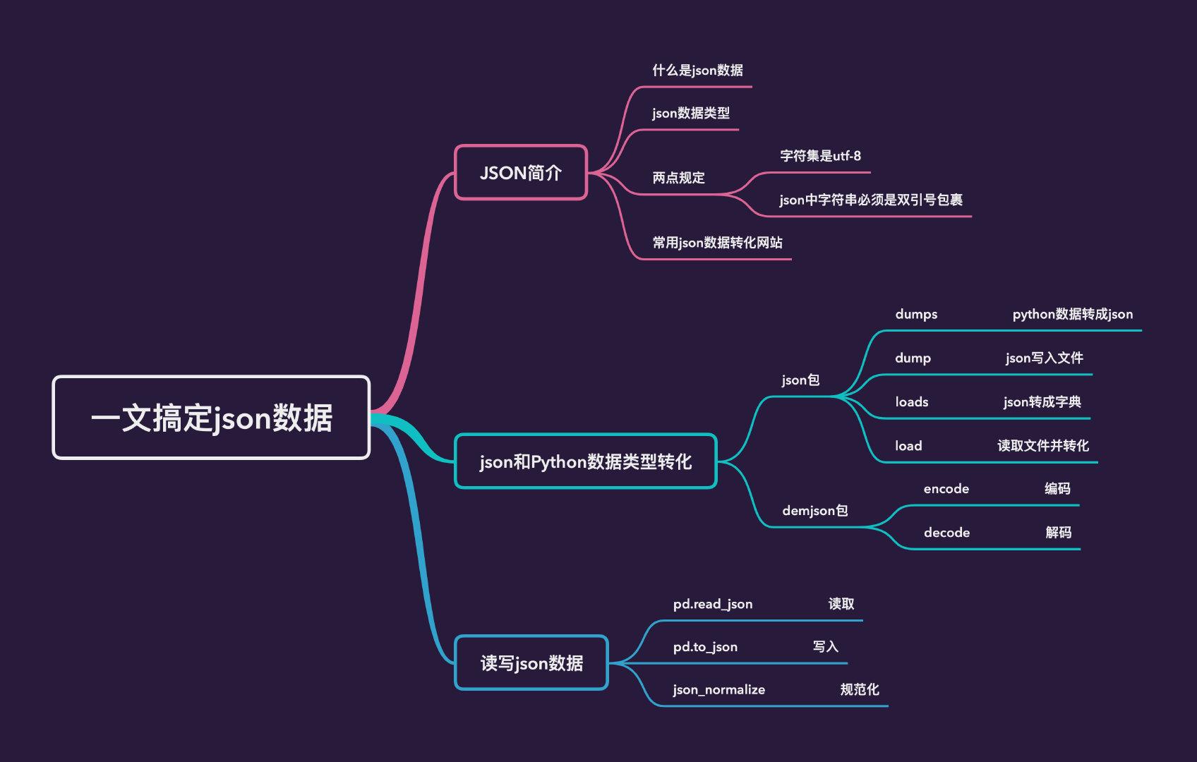 详解:在Python 处理 JSON 数据插图