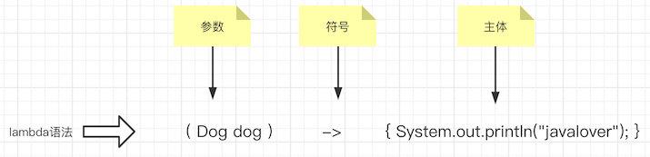 lambda語法