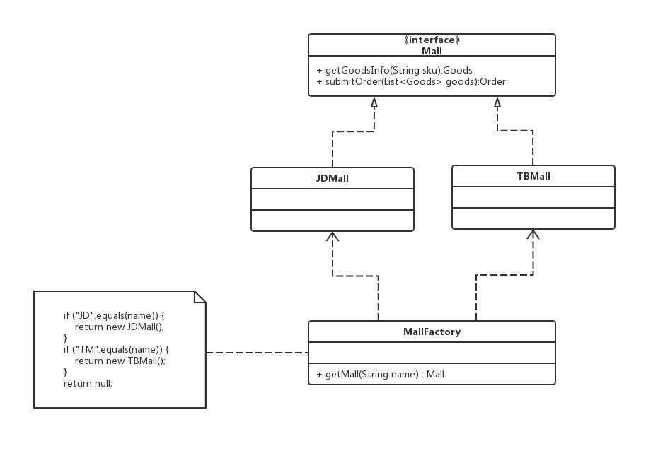 简单工厂模式结构图