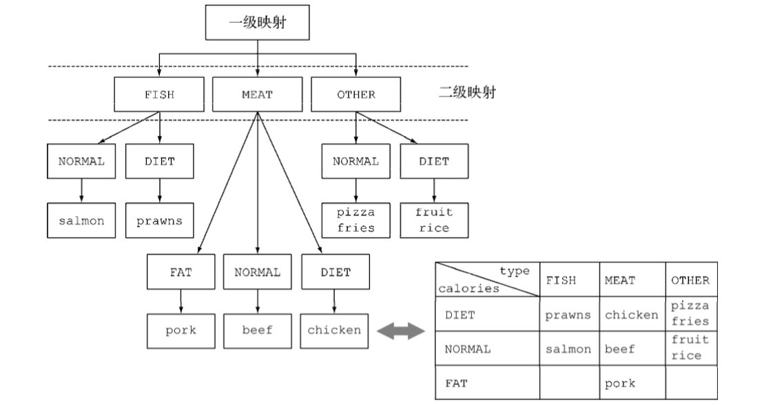 n层嵌套映射和n维分类表之间的等价关系