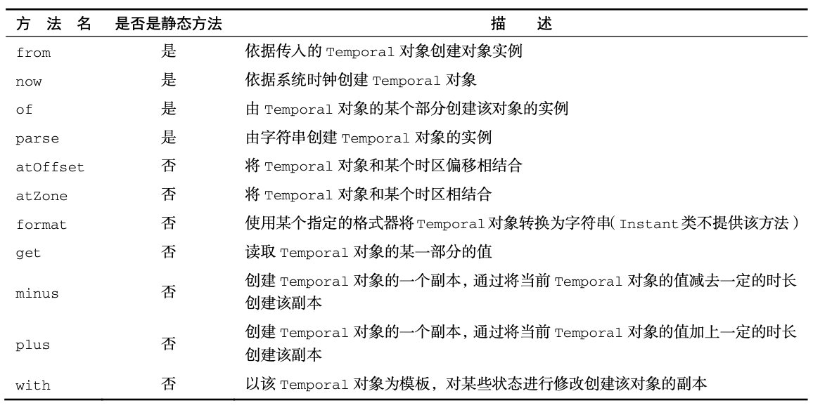 表示时间点的日期-时间类的通用方法