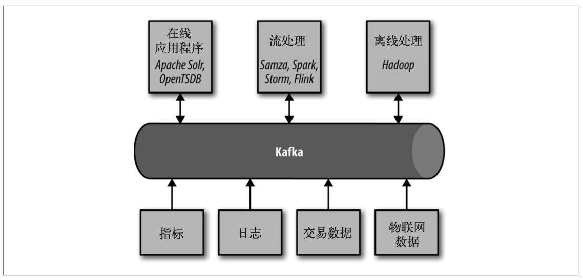 大数据生态系统