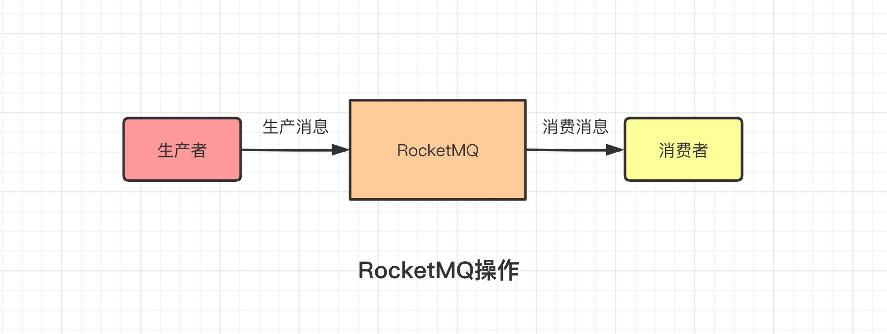 RocketMQ操作