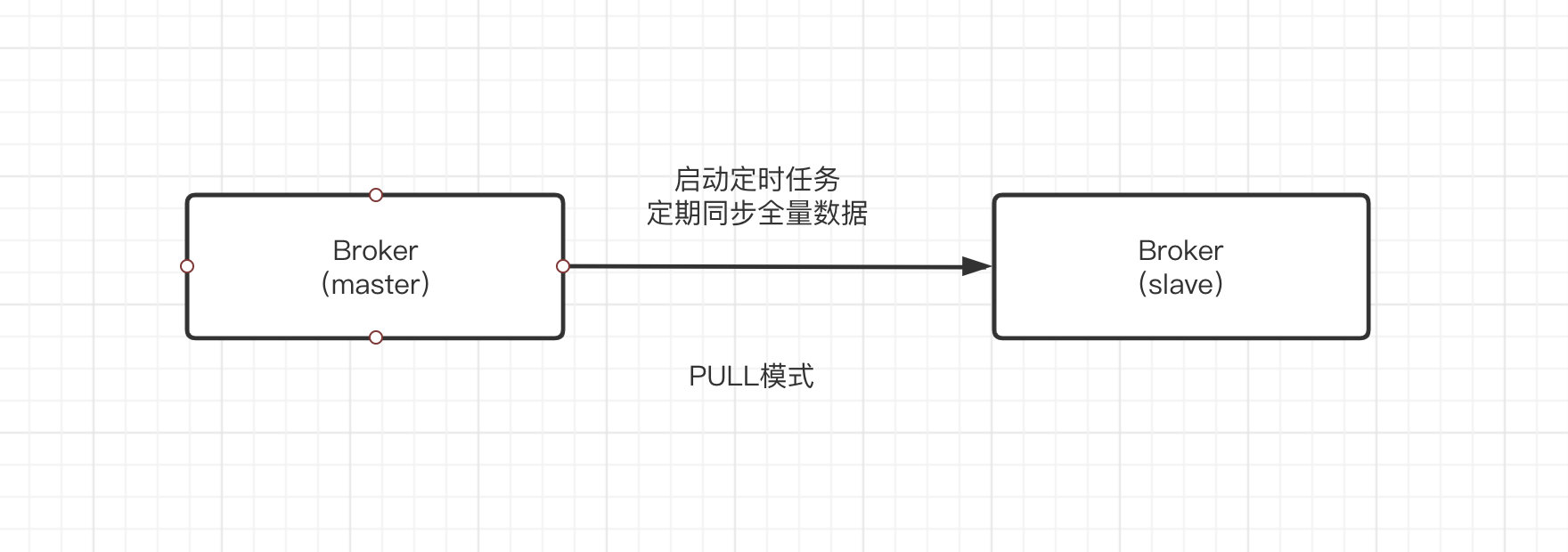 RocketMQ基础概念剖析&源码解析