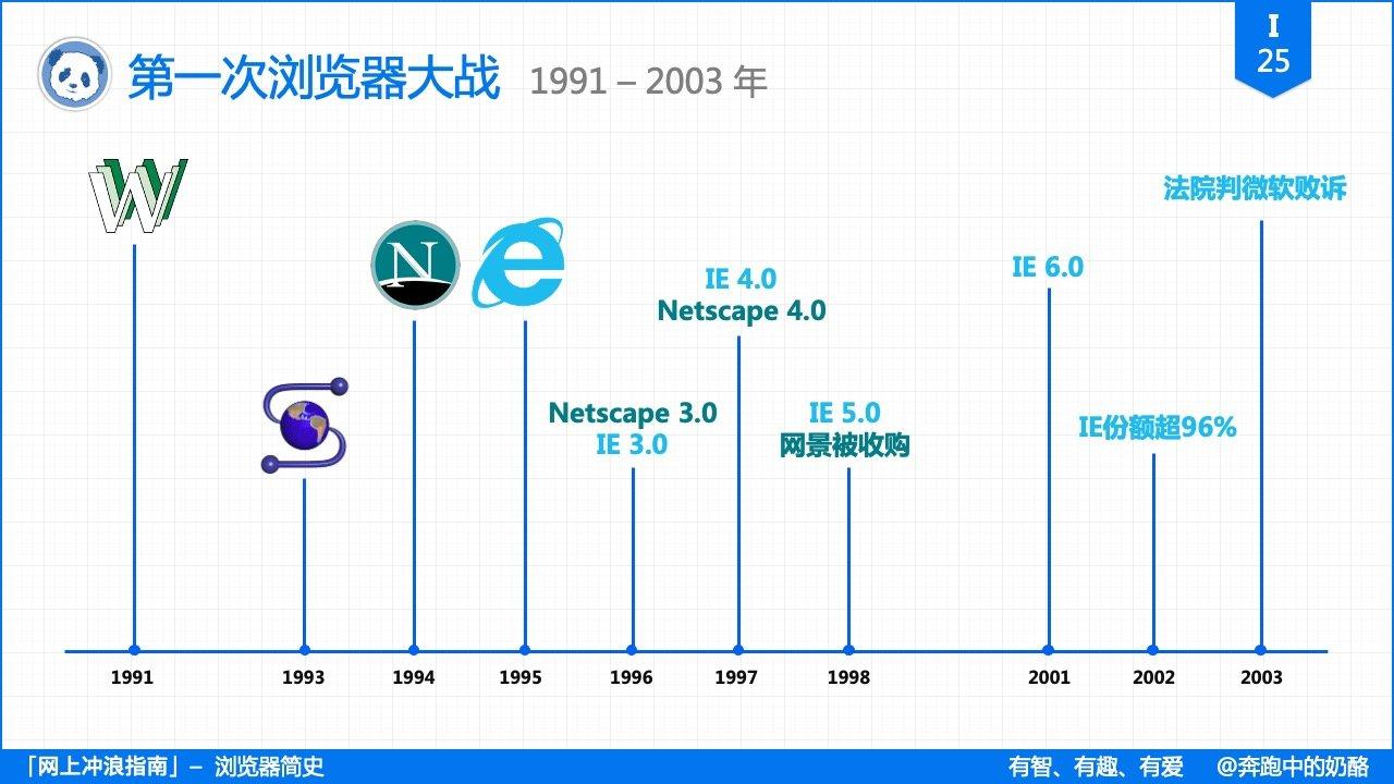 I25_Browser_War
