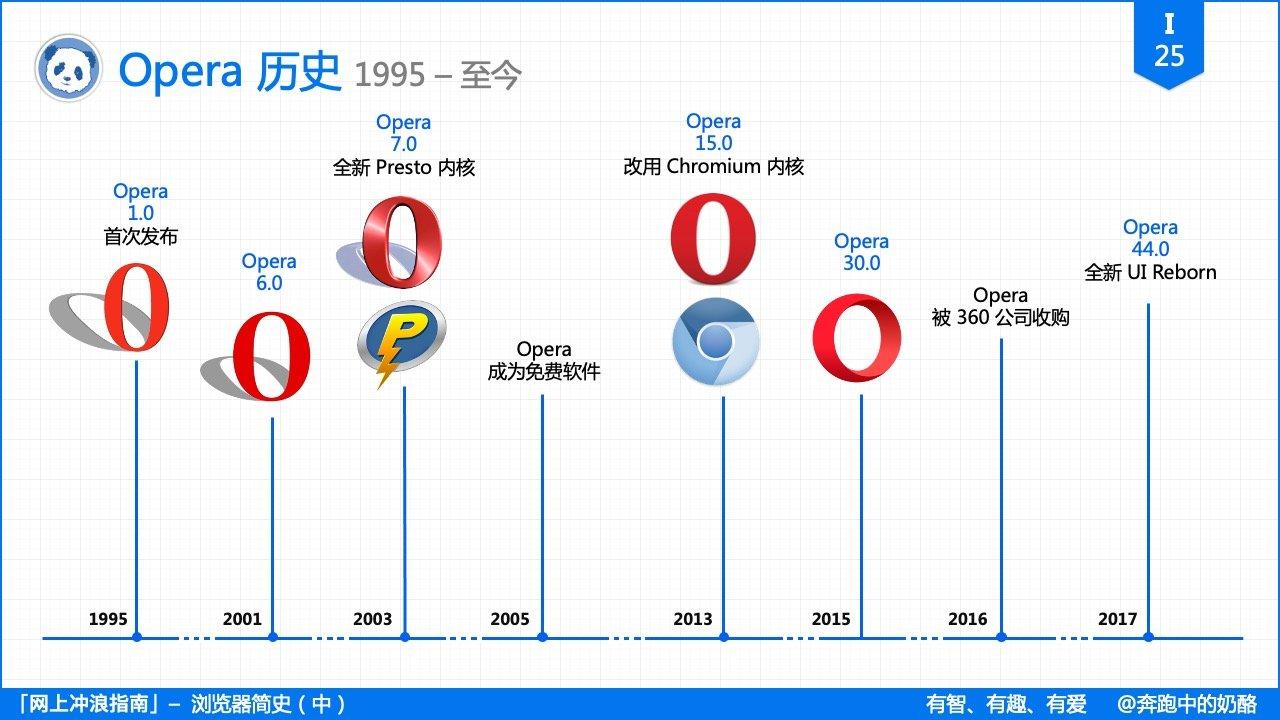 i25_Opera_History