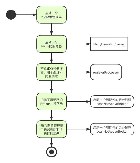 NameServer的主要流程