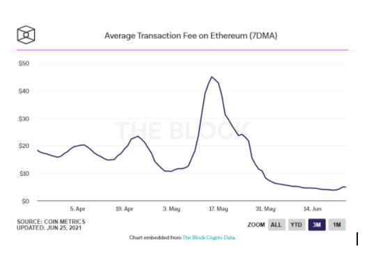 Average Transaction Fees On ETH
