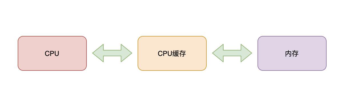 CPU-CPU缓存-内存
