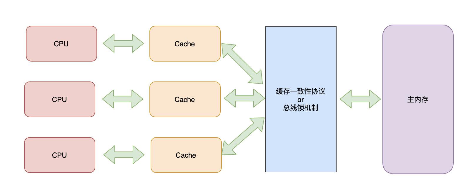 CPU-缓存-总线-内存