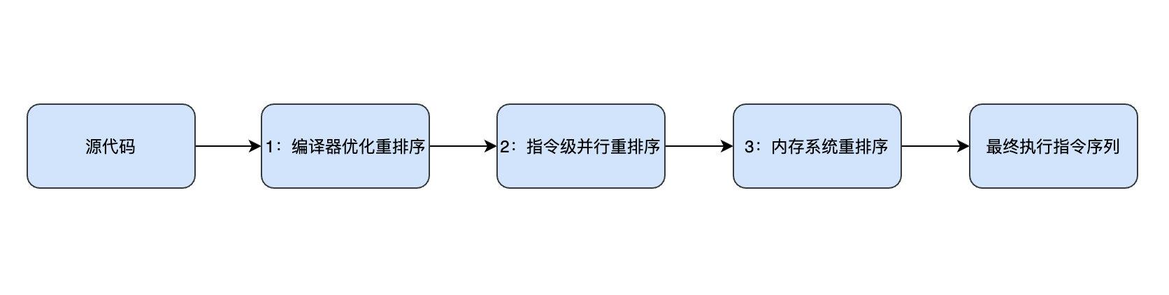 指令重排序