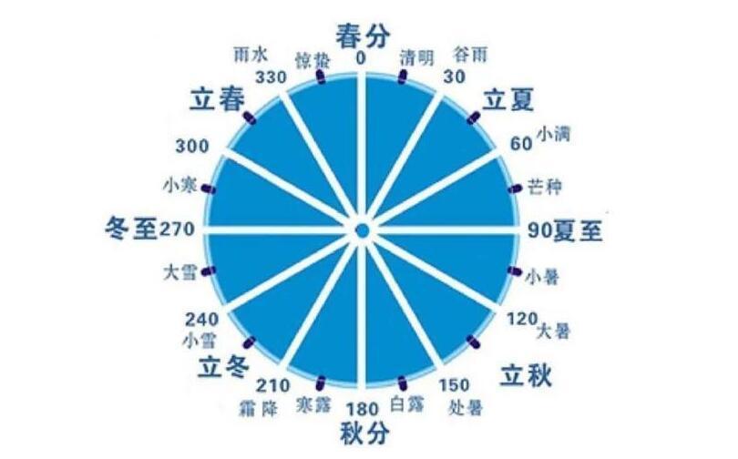 二十四节气表顺口溜全文及译文 薅羊毛 第1张