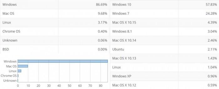 2020年5月数据:Windows10占比达57.8%