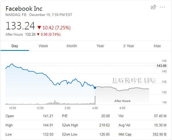 用户弃用Facebook