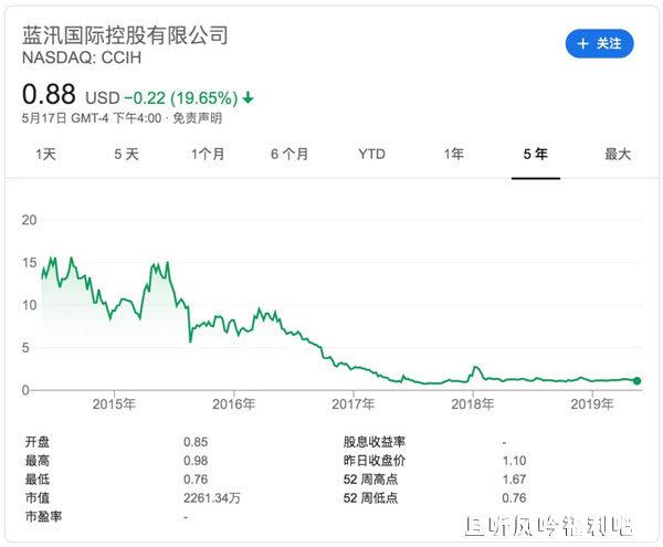 蓝汛国际控股有限公司