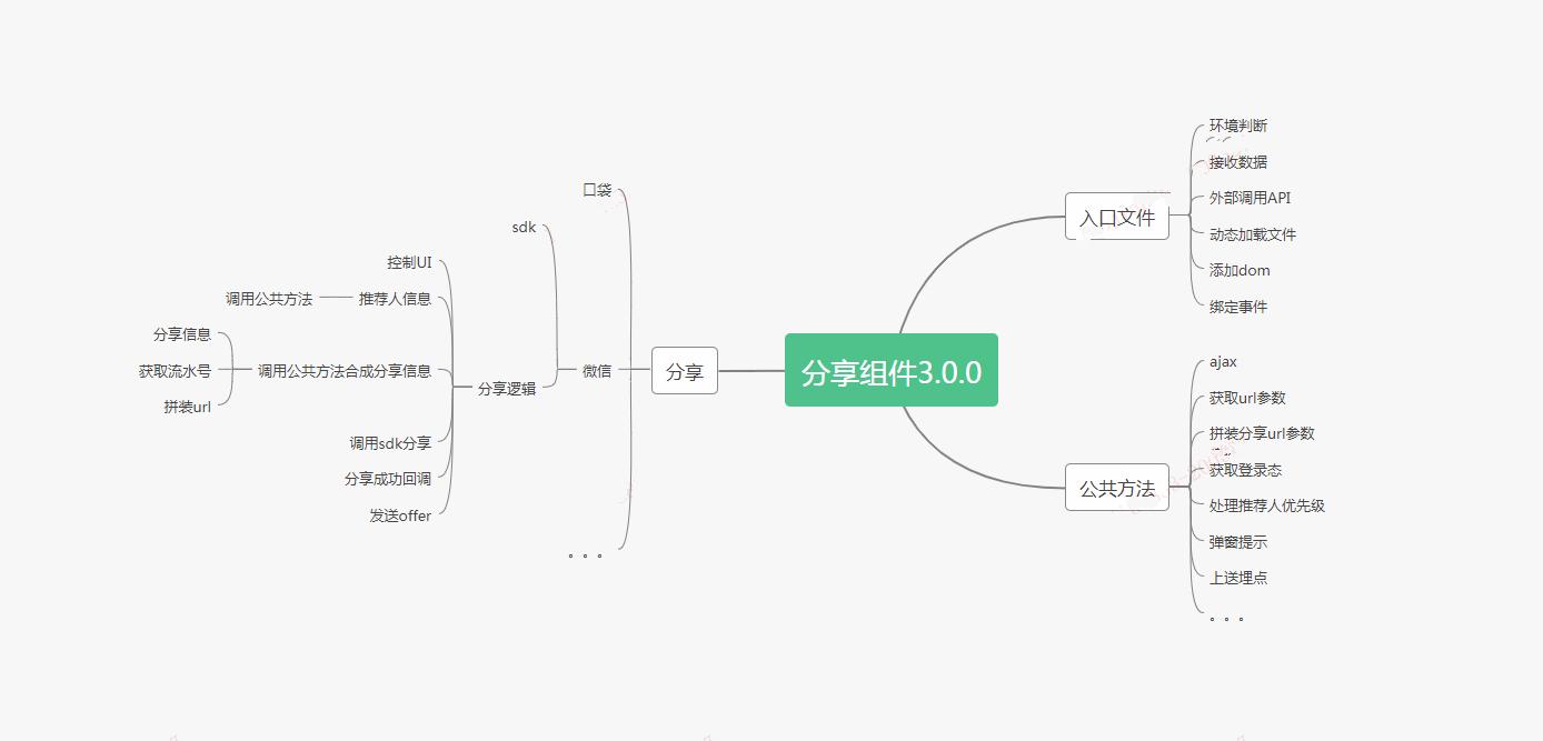 分享组件结构图