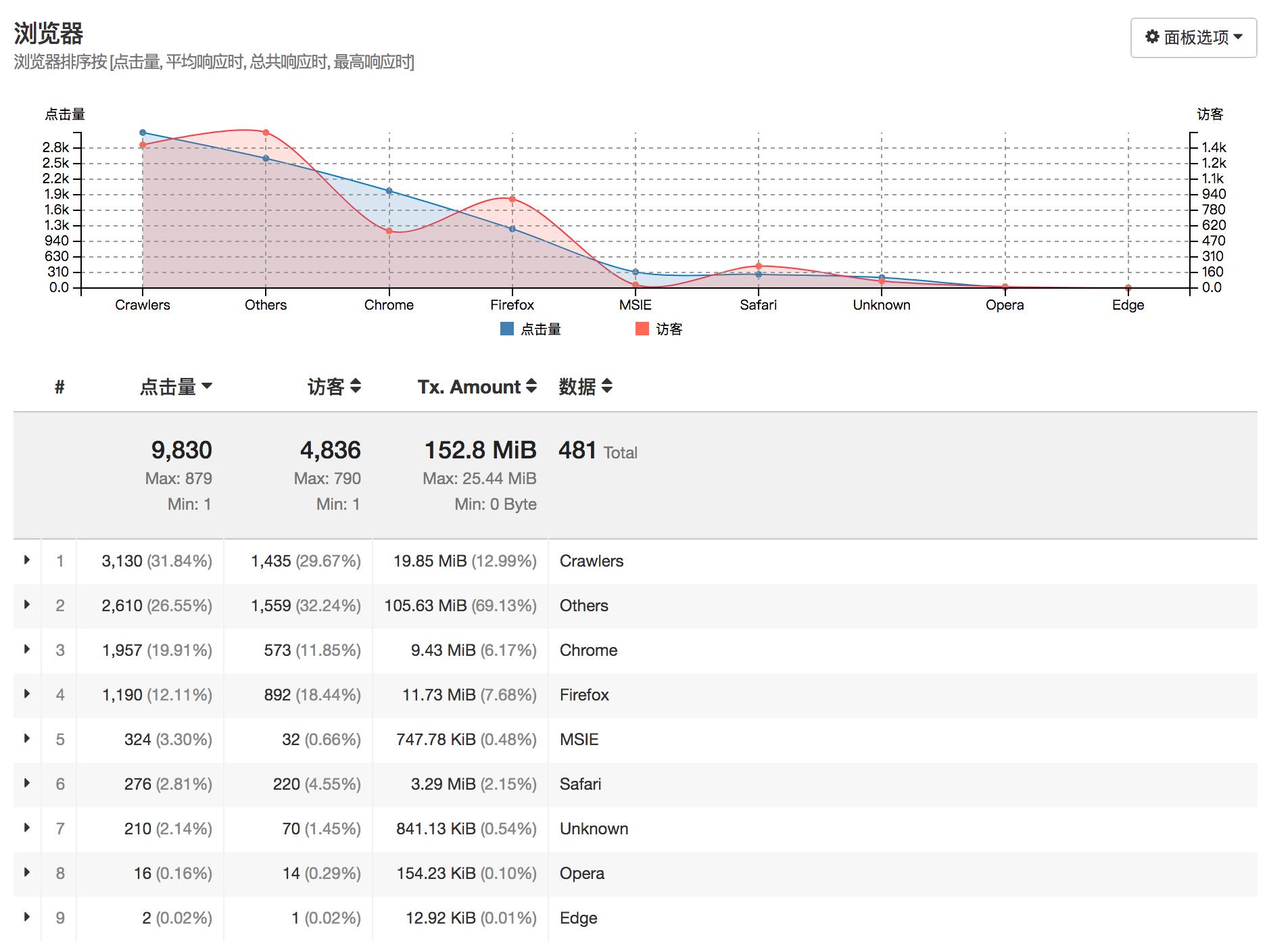 浏览器排序按 [点击量, 平均响应时, 总共响应时, 最高响应时]