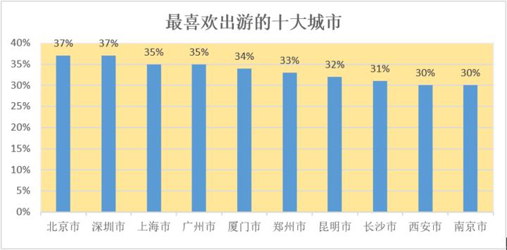从五年的微信国庆报告来看你的国庆变迁,广东人越来越爱出国,躺着的人也越来越多