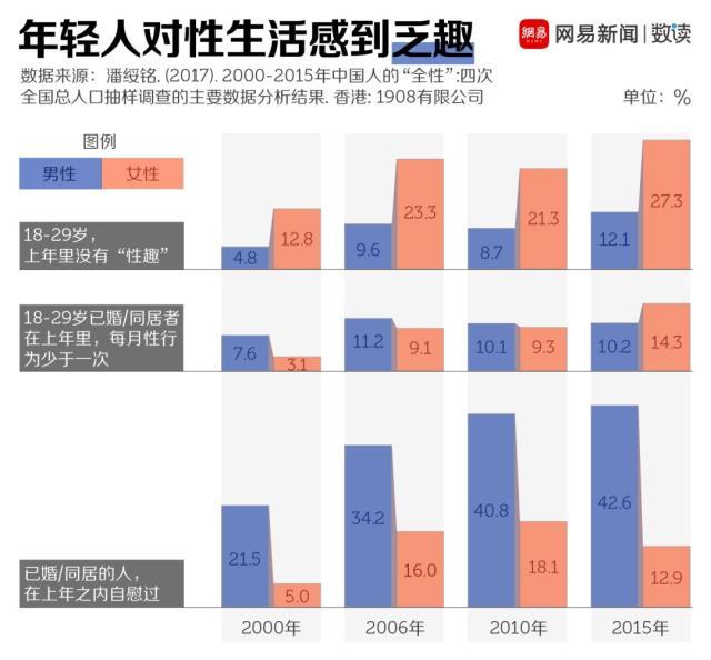 中国年轻人性生活更少了,得性病的人却更多了