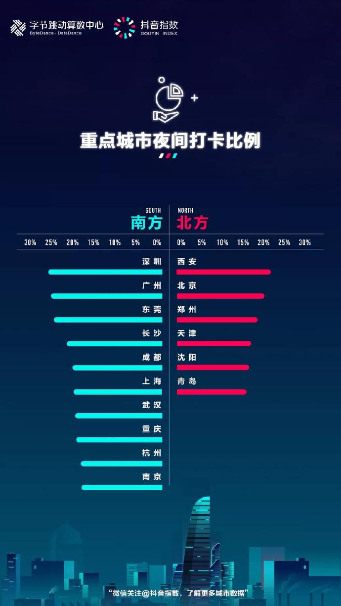 抖音打卡大数据:西安夜景最美,成都重庆人最爱吃