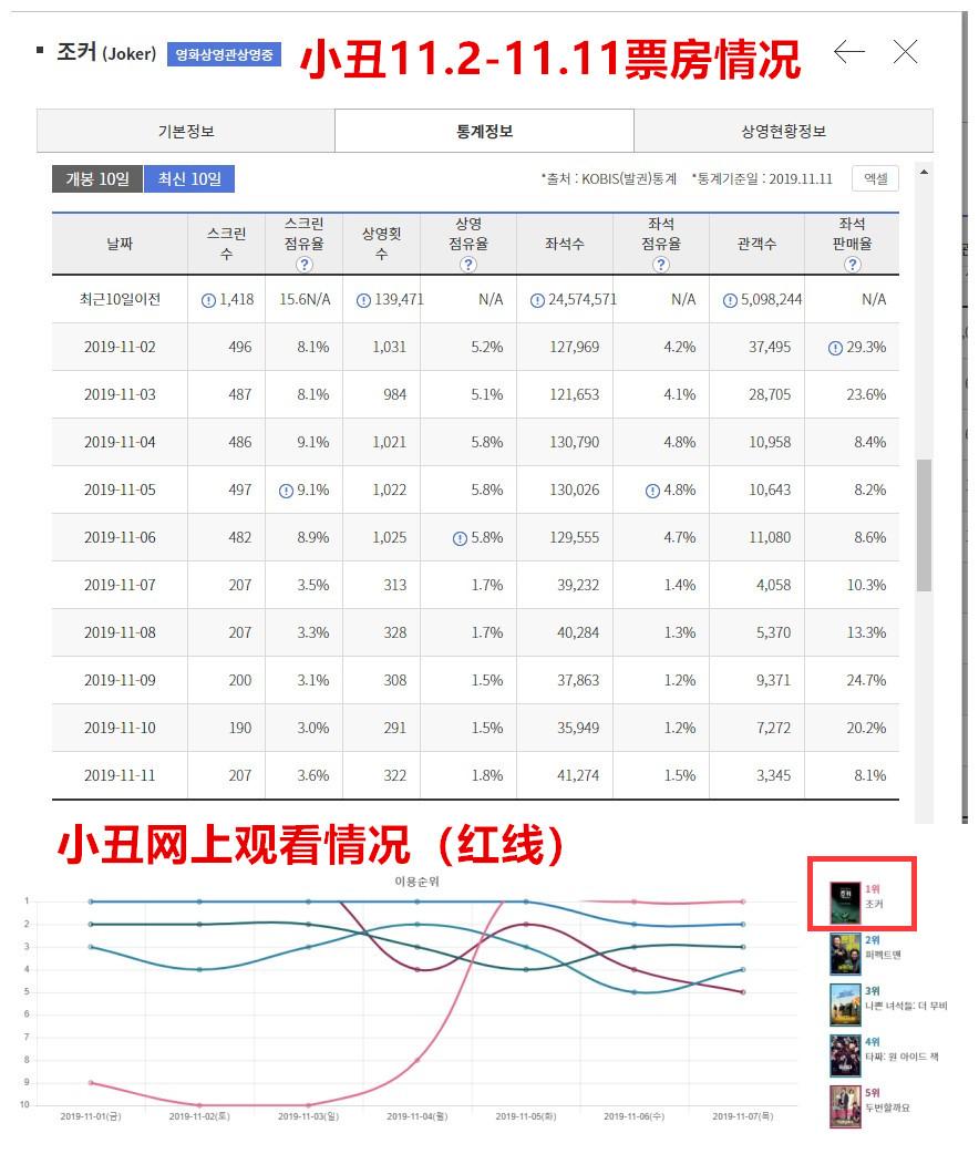 为什么国内流入的《小丑》资源出自韩版? liuliushe.net六六社 第9张