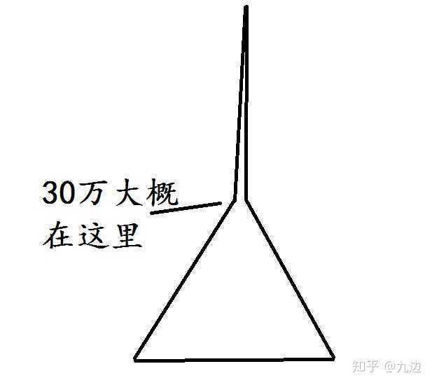 家庭年收入20 - 30万在中国属于什么水平?-前方高能