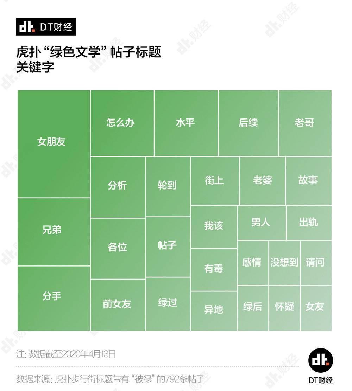"""每天1.6个直男在虎扑发问""""我被绿了,该怎么办?""""已更新 liuliushe.net六六社 第2张"""