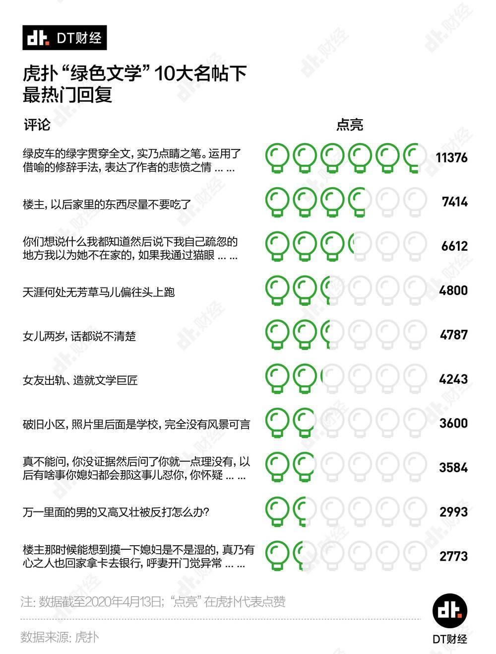 """每天1.6个直男在虎扑发问""""我被绿了,该怎么办?""""已更新 liuliushe.net六六社 第6张"""