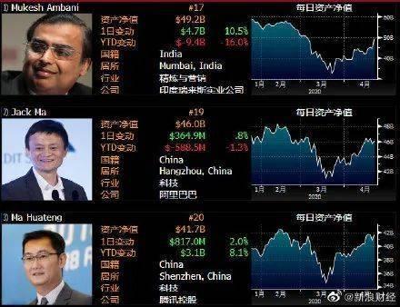 他三次把马云挤下亚洲首富 涨姿势 第1张