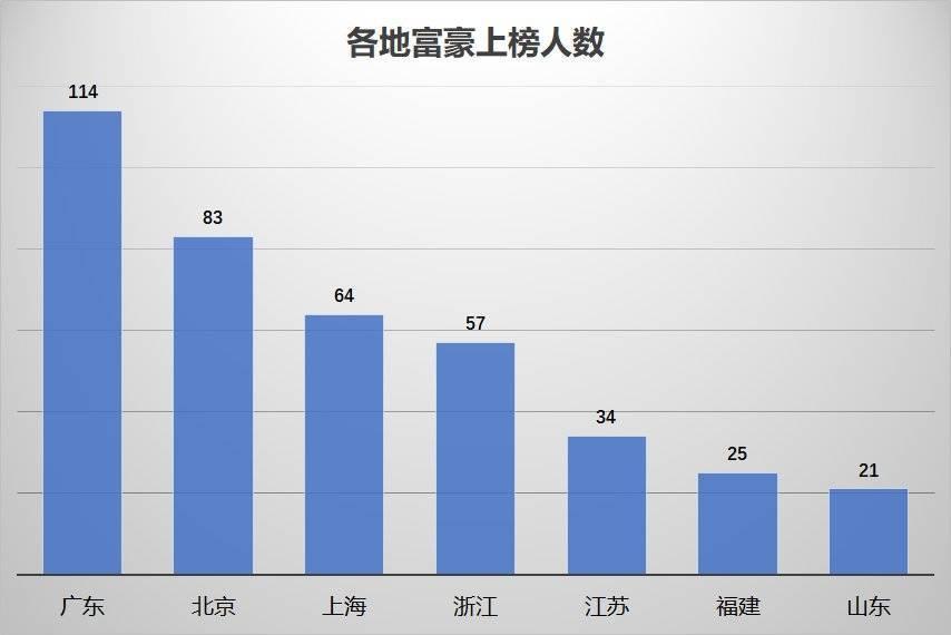 中国最富500人,大湾区和长三角谁更多? 涨姿势 第3张