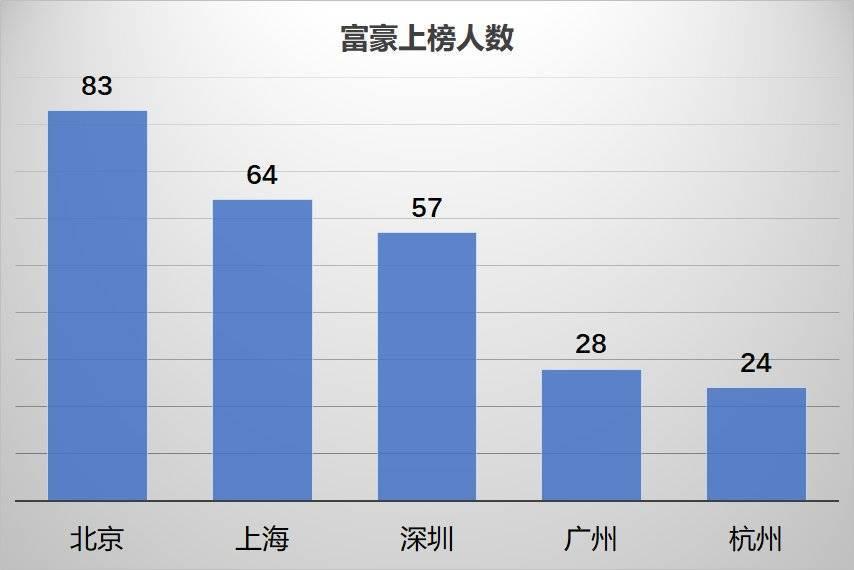 中国最富500人,大湾区和长三角谁更多? 涨姿势 第5张