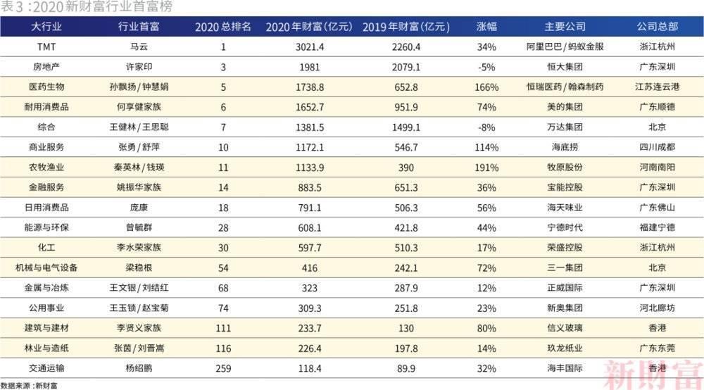 中国最富500人,大湾区和长三角谁更多? 涨姿势 第6张
