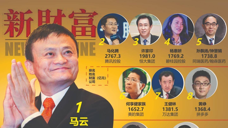 中国最富500人,大湾区和长三角谁更多? 涨姿势 第1张
