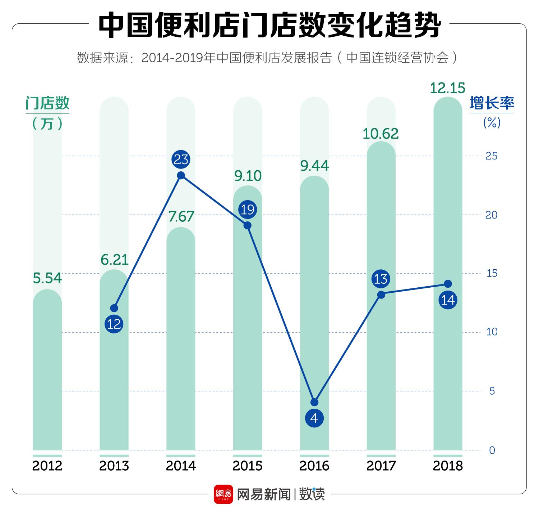 中国连锁便利店最多的城市,你一定想不到 涨姿势 第1张