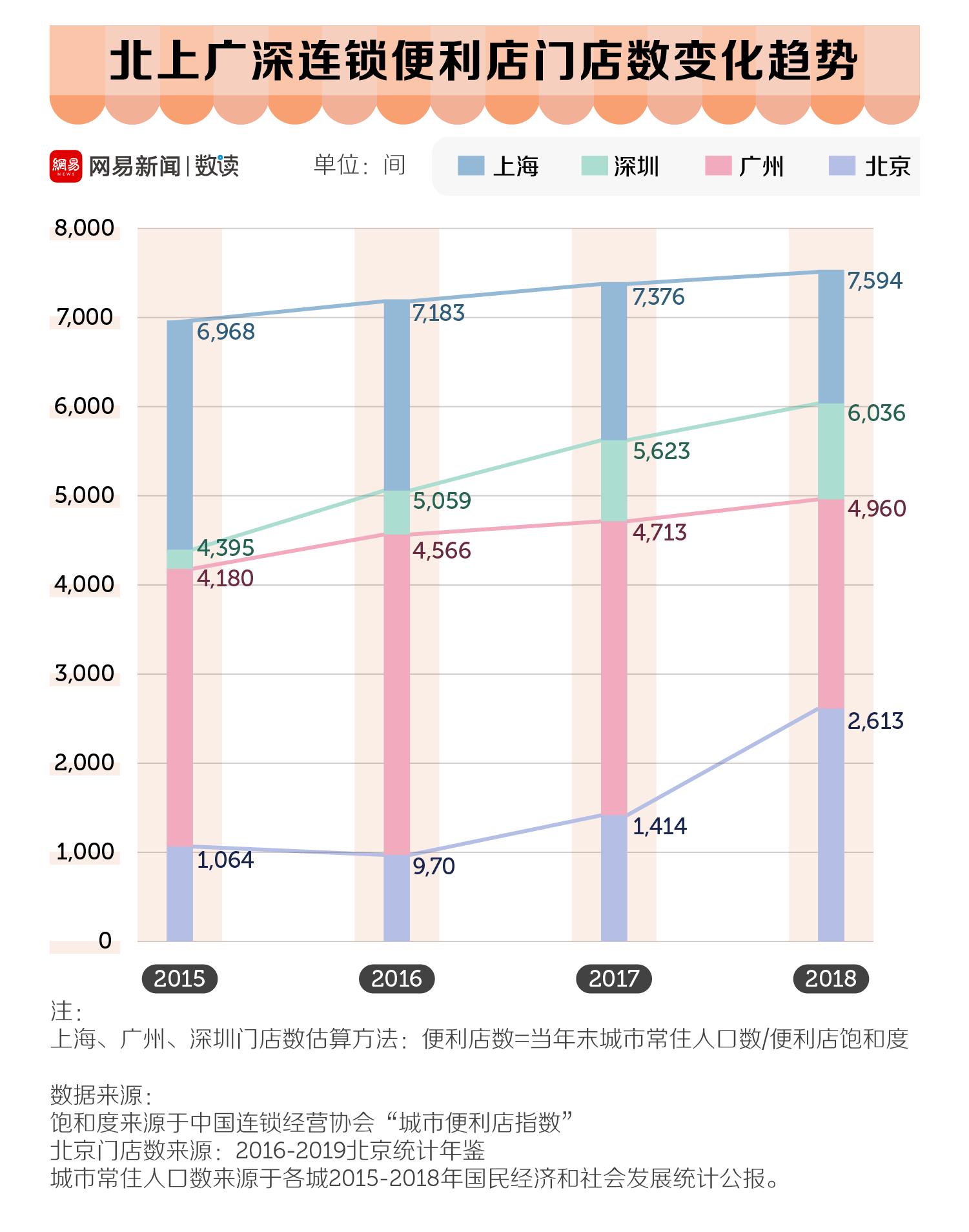 中国连锁便利店最多的城市,你一定想不到 涨姿势 第6张