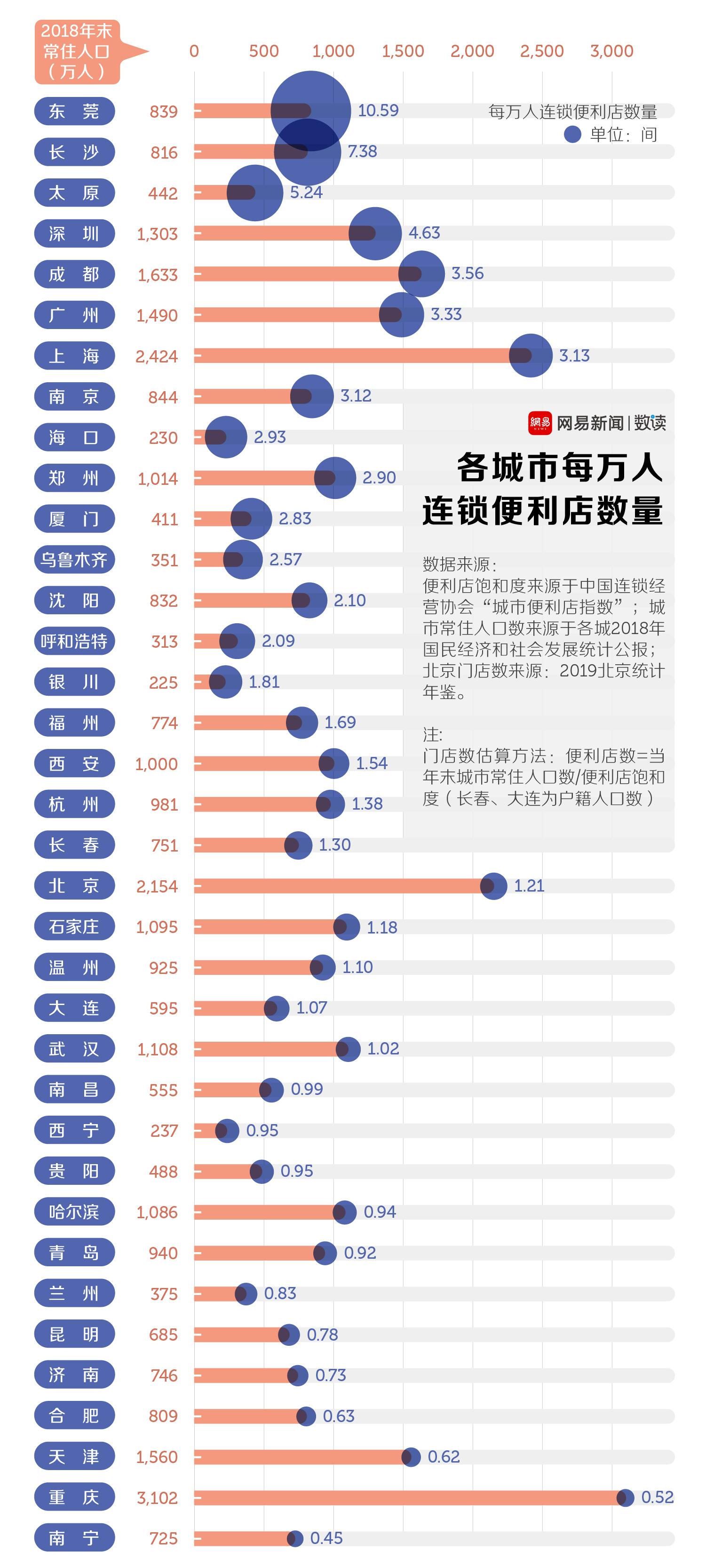 中国连锁便利店最多的城市,你一定想不到 涨姿势 第5张