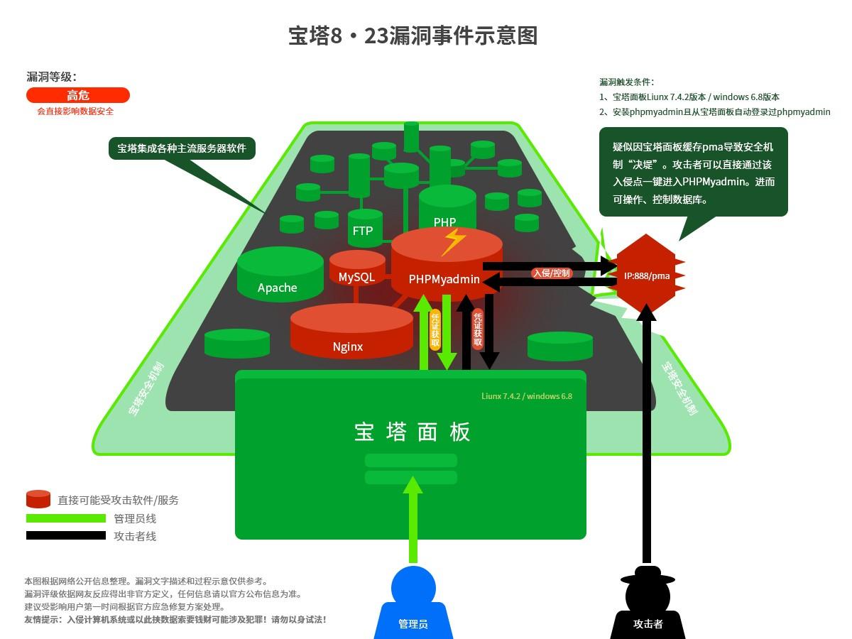 《宝塔面板曝重大安全漏洞(Liunx 面板 7.4.2 版本)》