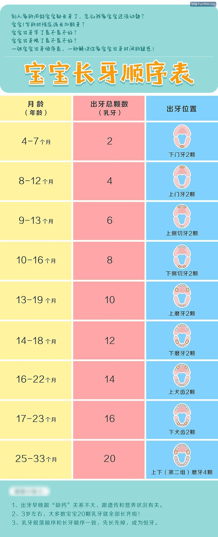 宝宝长牙顺序表:1秒解决你家宝宝出牙问题!