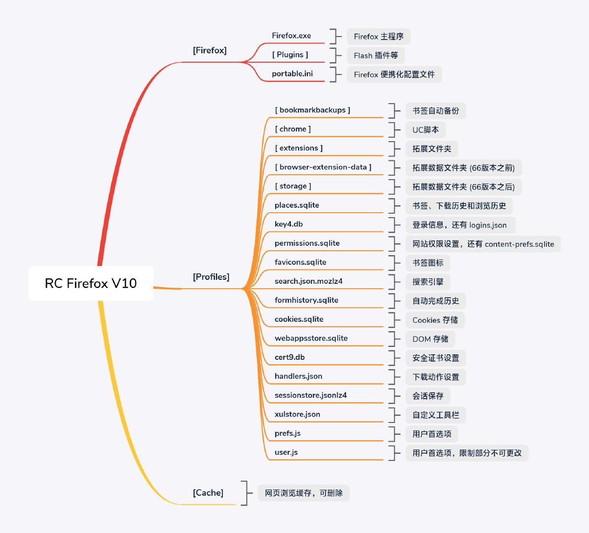 Firefox 配置文件说明