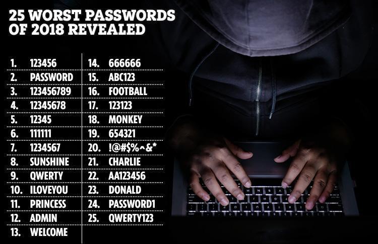 2018最差密碼排行榜